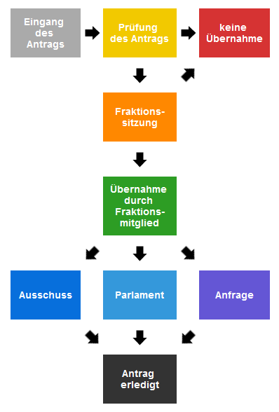 openantrag workflow-schema